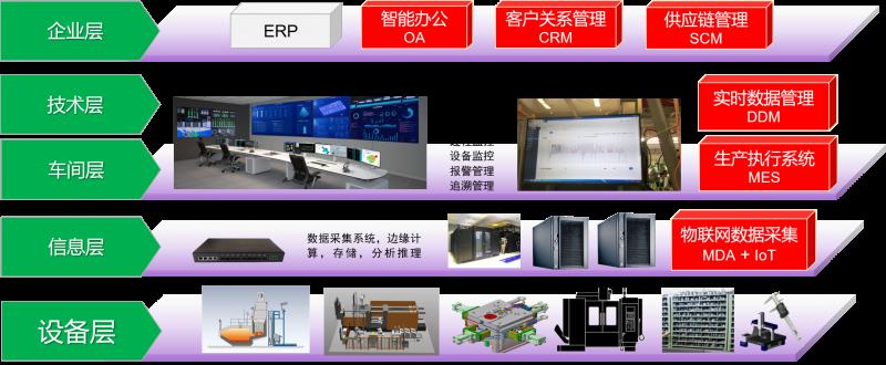 CPS-数字化工厂构架